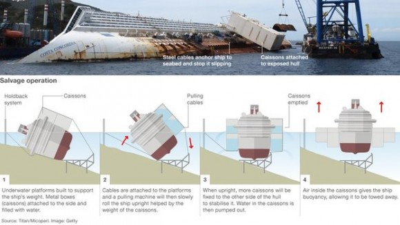 The scheme of parbuckling operation, bbc.co.uk