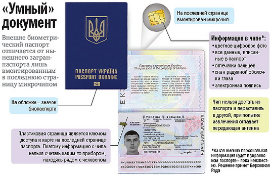 biometrical_passport_Ukraine