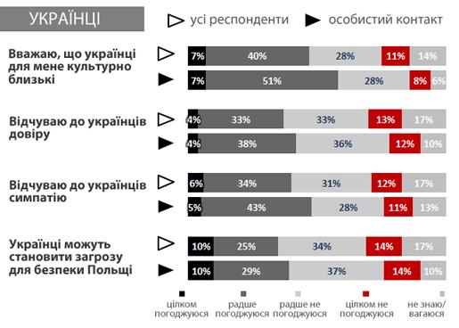 polish_to_ukrainians_opinion